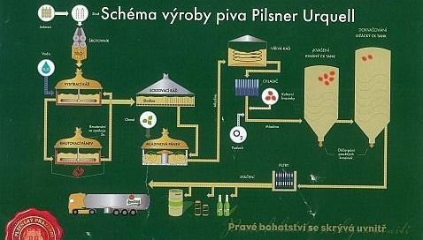 schema-vyroby-piva-plzen